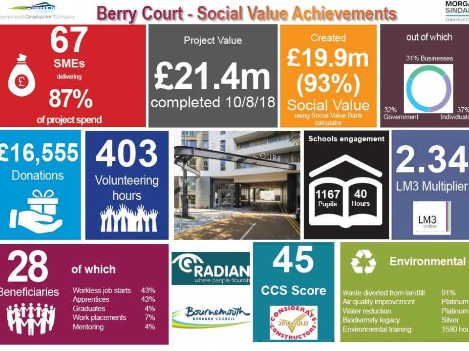 Social Value Achievements